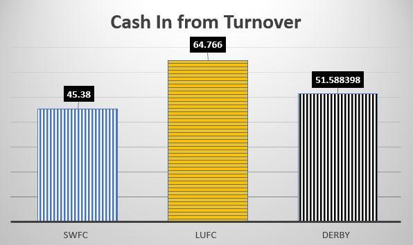 Turnover Cash
